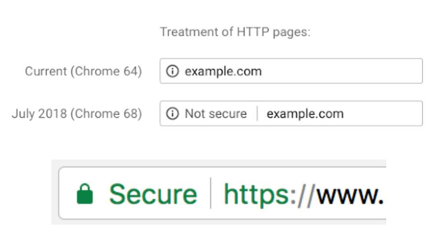 Do I need SSL or https security certificate for my website? YES